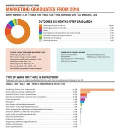 Although I will be graduating with a Media degree, I think the info on graduates of Marketing is still relevant, especially because throughout the tree years of university I took 4 modules outside of the school of media that were aimed at marketing: Introduction to Marketing, Professional Communications, Advertising and Consumption, and Business Enterprise. Having these modules in mind, it can be seen that 49.5% of the grads in 2014 went into careers in marketing, advertising and PR.