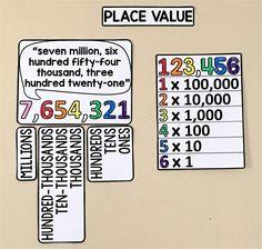 grade math word wall - place value Math Wall, Math Word Walls, Teaching Place Values, Teaching Math, Teaching Ideas, Math Classroom Decorations, Classroom Ideas, Math Anchor Charts, Math Charts
