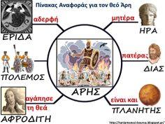 Πίνακας αναφοράς για το θεό Άρη Ancient Greece, Greek Mythology, Kids And Parenting, Homeschool, Teaching, Activities, Comics, History, Yoga Pants