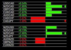 Today's CAD Weakness, CAD/JPY Sell Signal, NZD/CAD Buy Signal