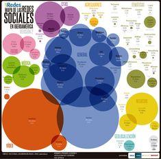 Objetivo: mostrar de un vistazo las principales redes sociales de las que se hace uso en Iberoamérica.
