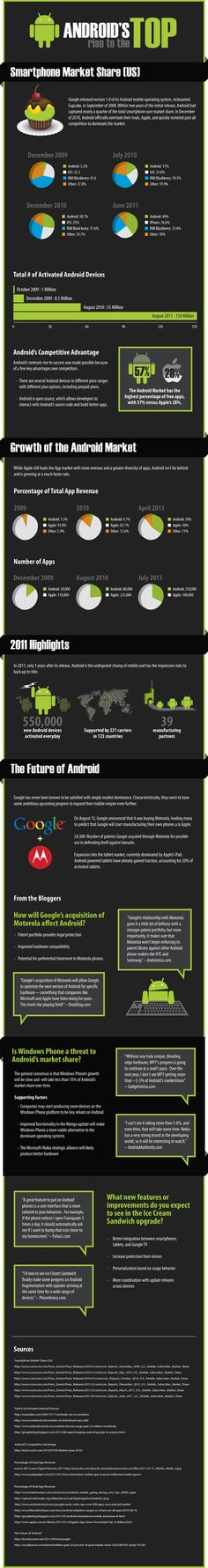 Android's rise to the top