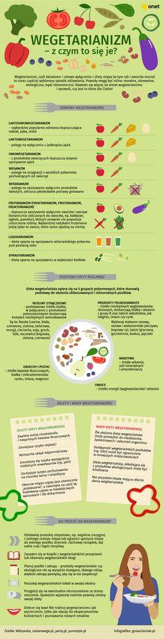 #infografika #wegetarianizm #infographic #vege