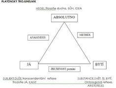 ZÁKLADY SPOLEČENSKÝCH VĚD maturitní otázky: 20.4 Platonův trojúhelník