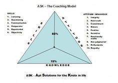 A Coaching Model Created by Shubha Rajan (Life Skills Coach, INDIA) The ASK coaching model consists of just three letters/words but it brings in to effect a whole host of other words Continue. Coaching Personal, Leadership Coaching, Leadership Development, Communication Skills, Professional Development, Life Coaching, Coaching Quotes, Educational Leadership, Change Management
