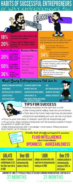 Habits Of Successful Entrepreneurs #infographic