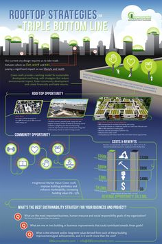 GreenRoofCostBenefitInfographic EBS Green Roofs & Rooftop Strategies for the Triple Bottom Line