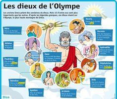 Testez vos connaissances sur les dieux de l'Olympe en jouant à http://quipoquiz.com/quiz/mythologie-greco-romaine/