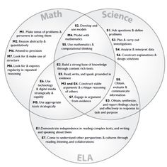 Core Practices in Math, ELA and Science. Credit to tcheuk@stanford.edu