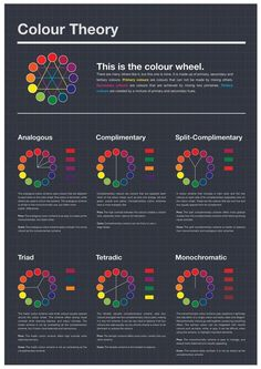 Psychology : Excellent Color Charts These show different color relationships used in art and design. Some color schemes/systems described are: analogous complimentary split-complimentary triad tetradic (double complementary) and monochromatic Graphisches Design, Graphic Design Tips, Chart Design, Inkscape Tutorials, Art Tutorials, Design Theory, Affinity Designer, Color Psychology, Design Graphique