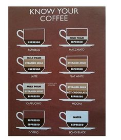 Know Your Coffee... ☕️