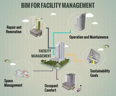 Building information models are like bottomless cabinets for documenting information. Integrating facility management into BIM revolutionizes the facility management process.