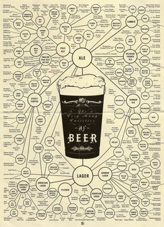 Someone's beer bucket list. Mine would not fit on this page... and then there's the one that will be invented tomorrow.