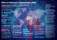 Pulmonary Hypertension, what everyone should know