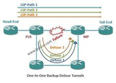 MPLS Protection and Restoration – Part 4 (Local Protection, Fast Reroute) ⋆ IpCisco Routing And Switching, Cisco Networking, Rsvp, Restoration, Learning, Recovery, Technology, Tech, Studying