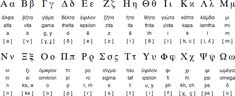 "The Greek alphabet has been in continuous use for the past 2,750 years or so since about 750 BC. (Image and content from ""Omniglot.com - writing systems and languages of the world"")"