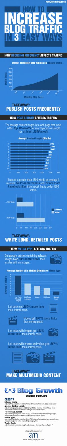 Increase Blog Traffic in 3 Easy Ways Infographic