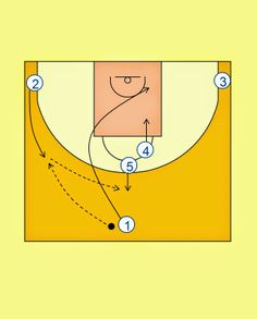 Pick'n'Roll. Resources for basketball coaches.: Real Madrid 2-High Offense (2)
