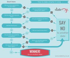 Use our dating flow chart to help you decide whether to go on that 2nd or 3rd date! http://www.datemy.co.uk/blog/view/id/58