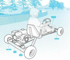 here you go chuck . How to Build a Go-Kart in One Day - DIY Go Cart Plans - Popular Mechanics Build A Go Kart, Diy Go Kart, Karting, Go Karts, Kart Cross, Go Kart Plans, Ideas Hogar, Popular Mechanics, Boat Plans
