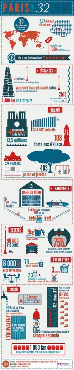 Paris en 32 chiffres