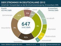 Stromerzeugung 2015 nach Energieträgern - http://strom-report.de/download/stromerzeugung-2015/ 2014, Deutschland, Energiemix, Erneuerbare Energien, Strommix