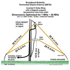 Broadband Butterfly Terminated Dipole Antenna BBTD Inverted V Delta Wing to Radios, Portable Ham Radio, Radio Amateur, Hf Radio, Dipole Antenna, Emergency Radio, Ham Radio Antenna, Electrical Projects, Science Experiments