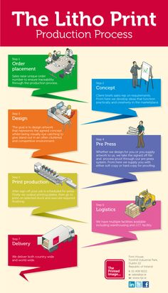 production process infographic - Google Search #InfographicsProcess