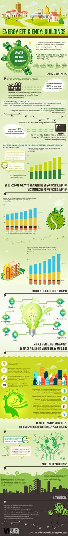 Energy efficiency infographic, infographic, energy efficiency, making buildings more energy efficient
