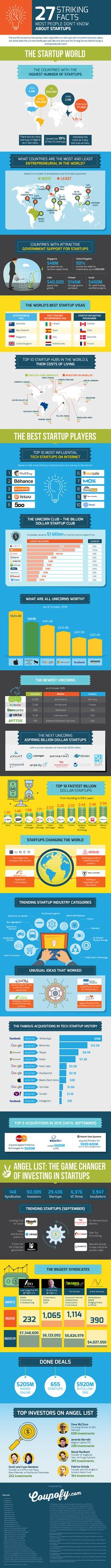27 striking facts about startups around the world