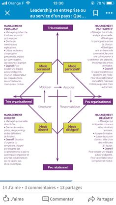 Psychology infographic and charts (notitle) Infographic Description Formation Management, Project Management, Personal Development, Workplace, Communication, Infographic, How To Plan, Learning, Business