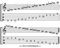 C Phrygian Dominant Guitar TAB