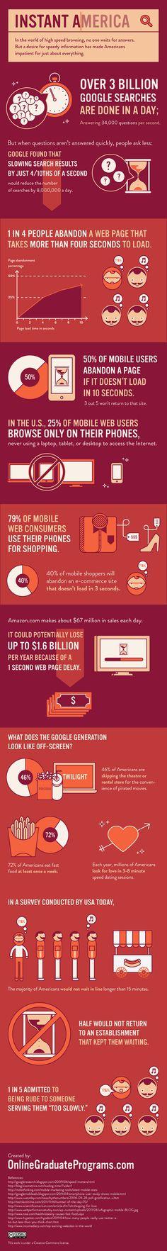 ¡Cuidado con la velocidad de tu website! Americans Don't Have Time For Slow Websites