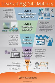 Levels of Big Data Maturity Infographic - Knowledgent