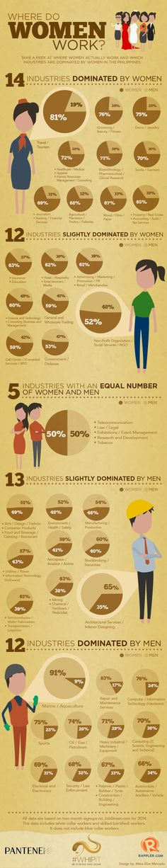 Where do women work?
