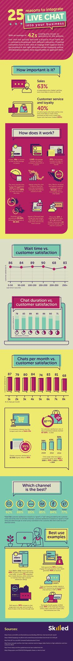 25 Reasons to Integrate Live Chat into Your Business Website [Infographic]   Social Media Today