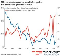 CHART: Corporate Profits Skyrocket While Corporate Taxes Plummet | ThinkProgress