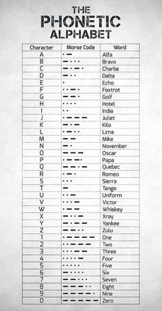 Phonetic Alphabet Poster featuring the digital art The Phonetic Alphabet and Morse Code by Zapista OU Alphabet Code, Nato Phonetic Alphabet, Alphabet Symbols, Alphabet Art, Braille Alphabet, Alphabet Signs, Spanish Alphabet, Alphabet Coloring, Greek Alphabet