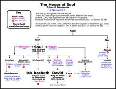 House of Saul 2 Samuel Joshua Bible, Samuel Bible, David Bible, 2 Samuel, Hebrew Bible, Bible Scriptures, Bible Topics, Bible Resources, Rey David