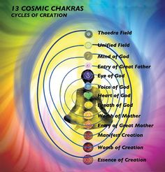 13 Chakras of creation