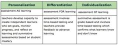Personalization: Assessment AS Learning