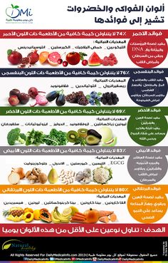 Whole Food Nutrition is important for your health Get Healthy add more Phytonutrients to your diet With Juice Plus and healthy eating no more cancer Nutrition Education, Health And Nutrition, Health And Wellness, Health Fitness, Health Care, Banana Nutrition, Workout Fitness, Milk Nutrition, Nutrition Month
