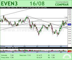 EVEN - EVEN3 - 16/08/2012 #EVEN3 #analises #bovespa