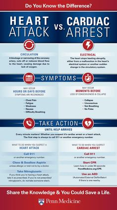 Heart Attack vs. Cardiac Arrest