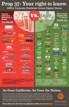 GMO Labeling Guys (IRT) Sponsored by Anti-labeling Dairy Giant, Dean Foods