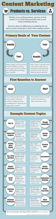 How Do Content Marketing Strategies For Products And Services Compare? #infographic
