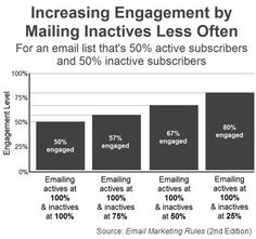 "Increasing Engagement by Mailing Inactives Less Often (Fig. 5 from ""Email Marketing Rules"")"