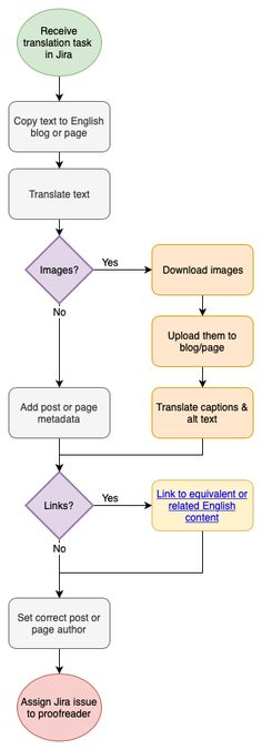 10 Best Draw Io Images Flow Chart Org Chart Make An Infographic
