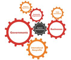 What is a system entrepreneur? Systems Thinking, Trade Association, Community Organizing, Business Entrepreneur, Non Profit, Conference, Map, Learning, Infographics