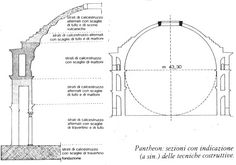 Cross section of the Pantheon in Rome